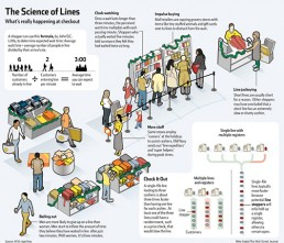 The Death of the Checkout Line?